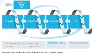 CustomerJourney